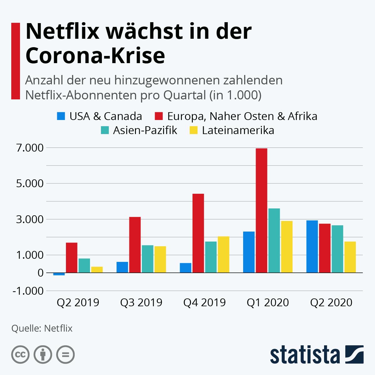 Infografik: Netflix wächst international | Statista