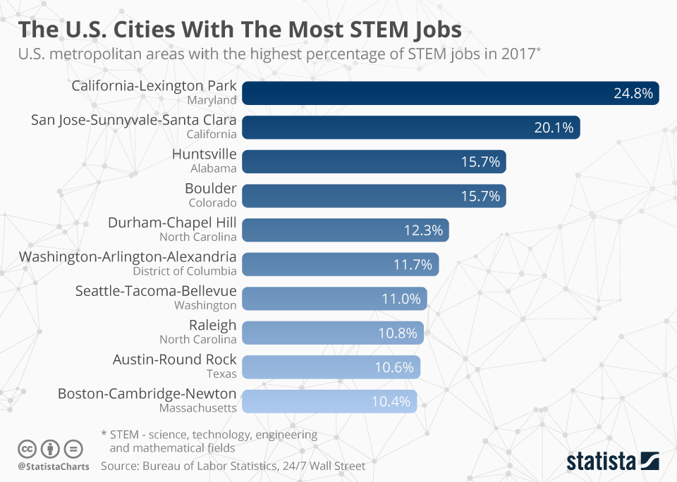 Infographic: The U.S. Cities With The Most STEM Jobs   Statista