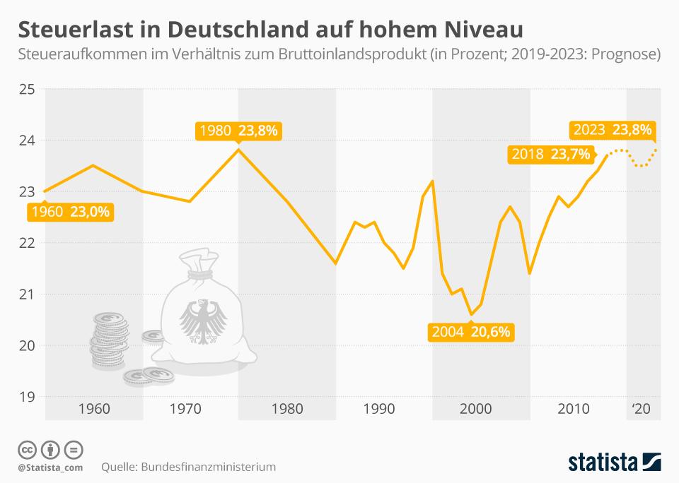 Infografik: Steuerlast in Deutschland auf hohem Niveau | Statista