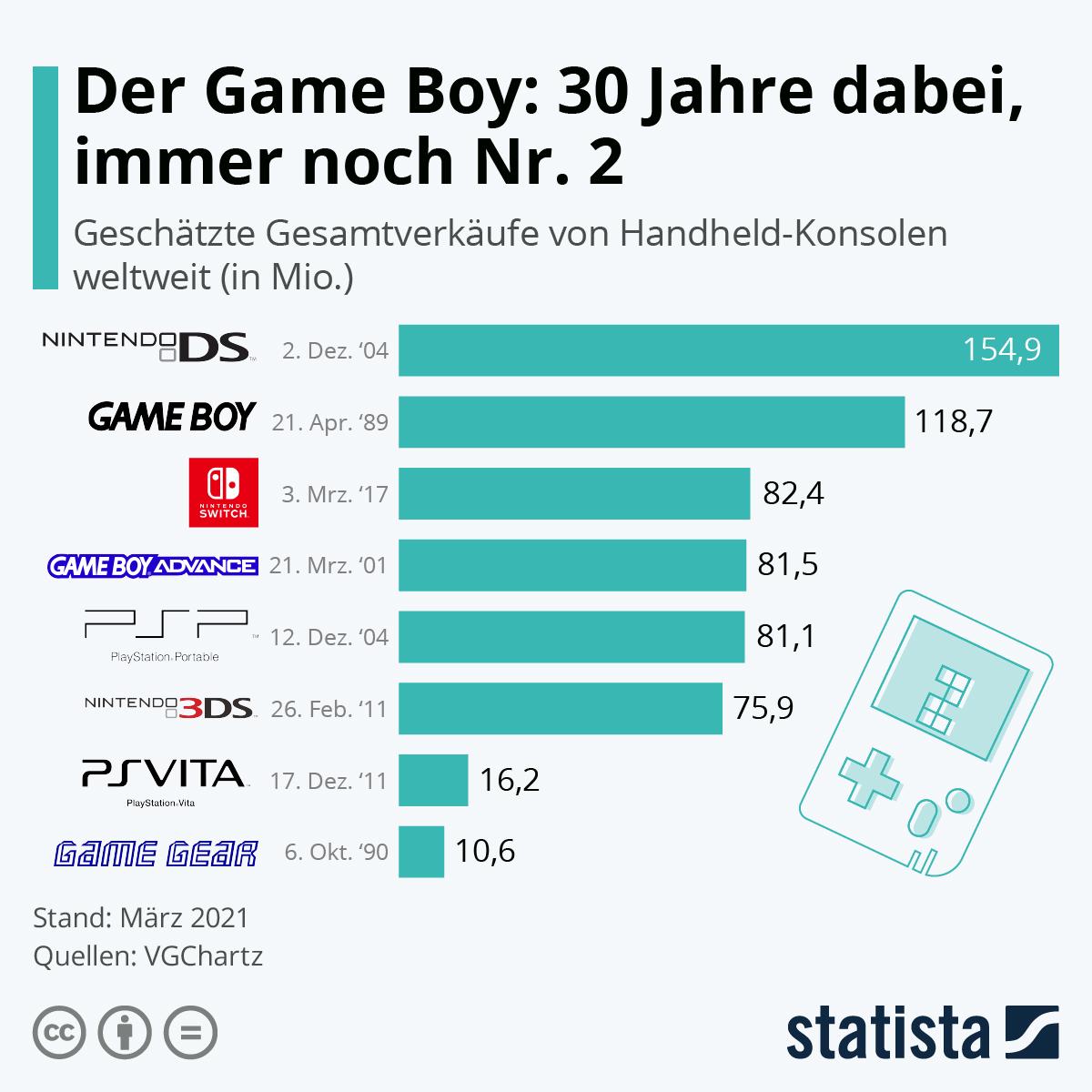 Infografik: Der Game Boy: 30 Jahre dabei, immer noch Nr. 2 | Statista