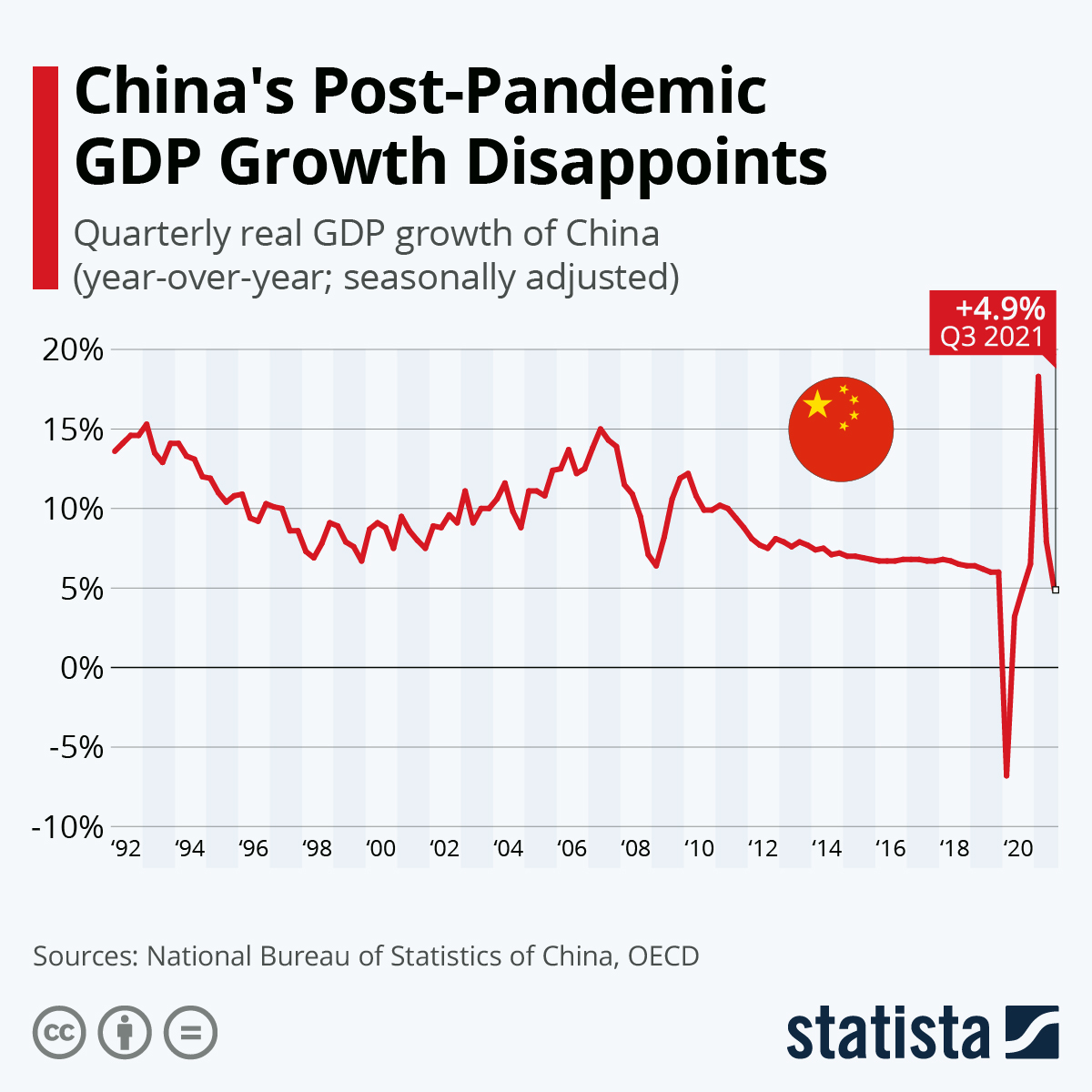 Infographic: Chinese Economy Shrinks For the First Time | Statista