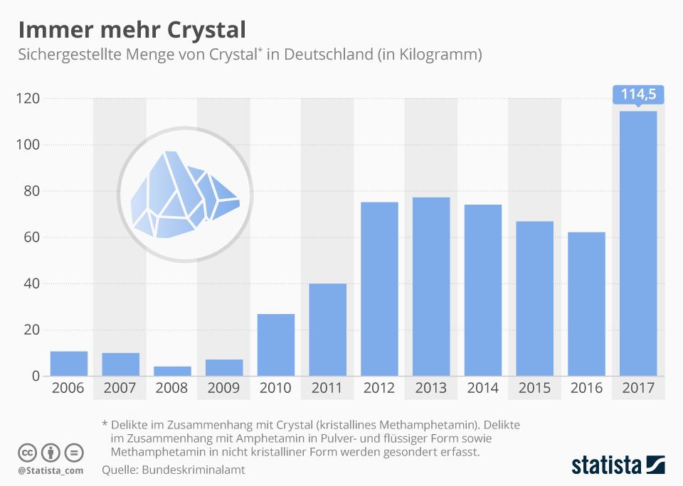 Infografik: Immer mehr Crystal | Statista