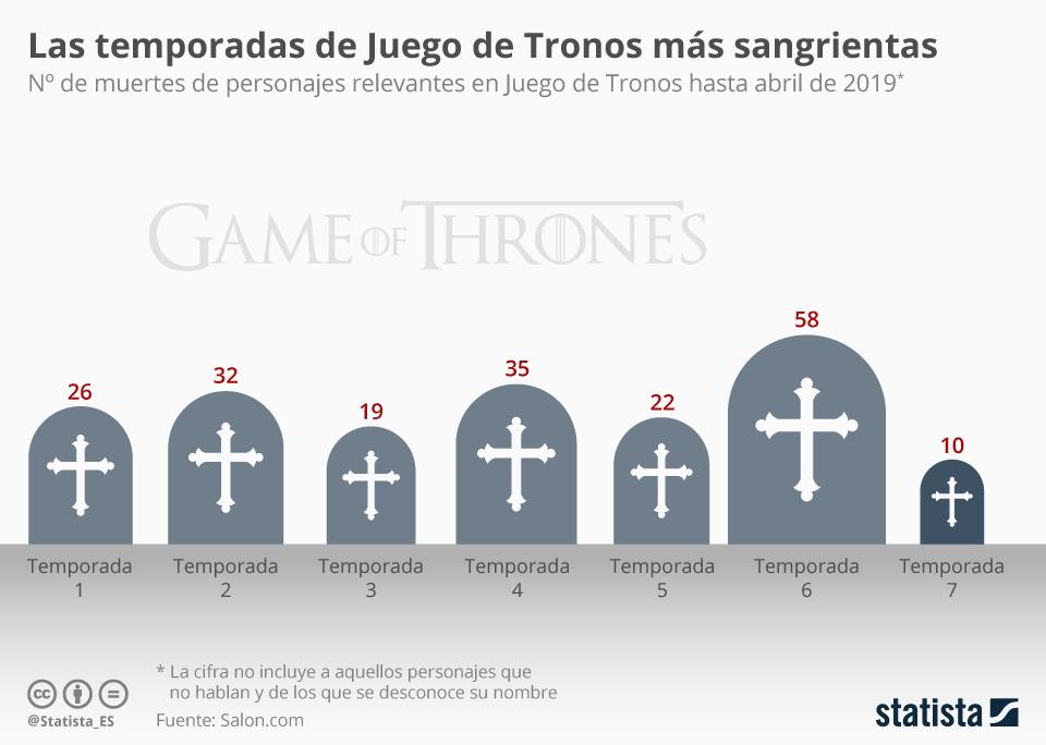 Infografía: ¿En qué temporada ha habido más muertes en Juego de Tronos?  | Statista