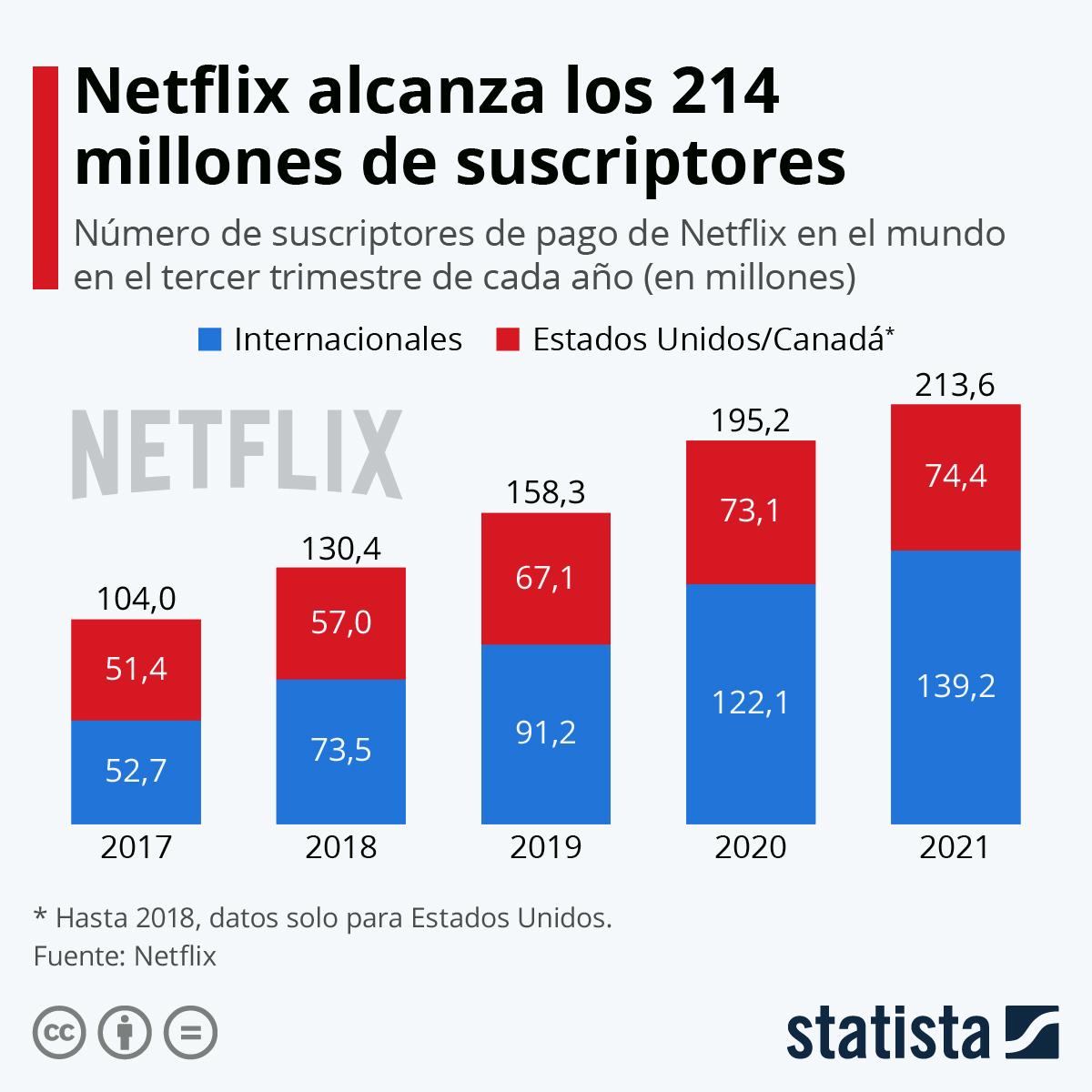 Infografía: Netflix logra una cifra récord de suscriptores internacionales | Statista