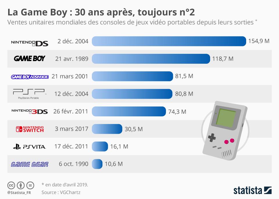 Infographie: La Game Boy : 30 ans après, toujours n°2 | Statista