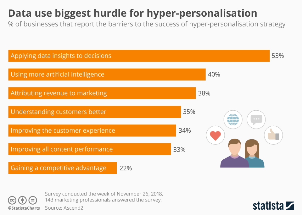 Infographic: Data use biggest hurdle for hyper-personalisation | Statista
