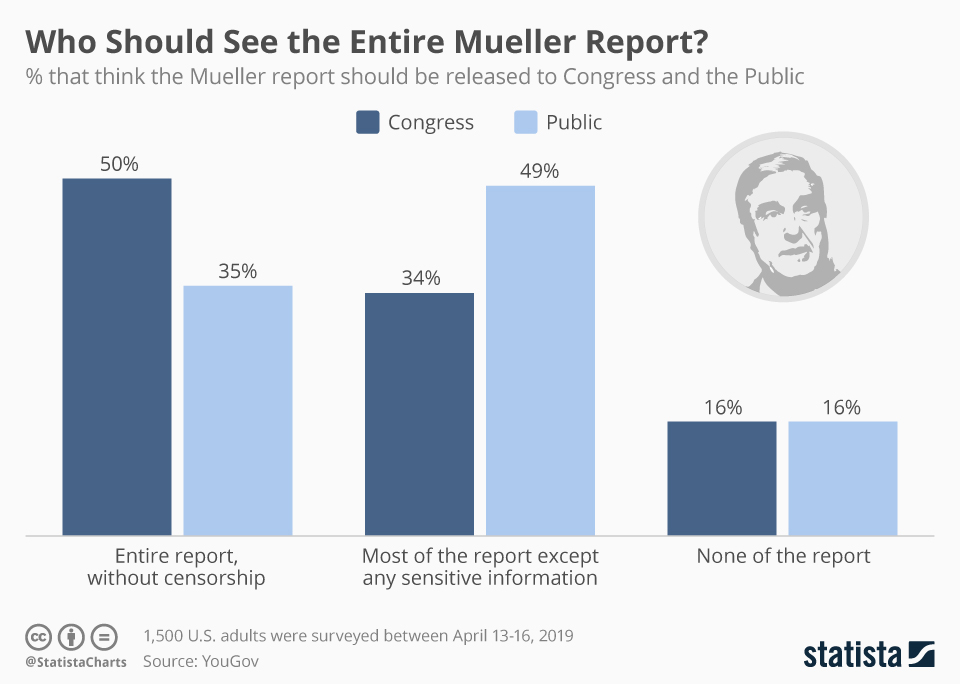 Infographic: Who Should See the Entire Mueller Report?   Statista