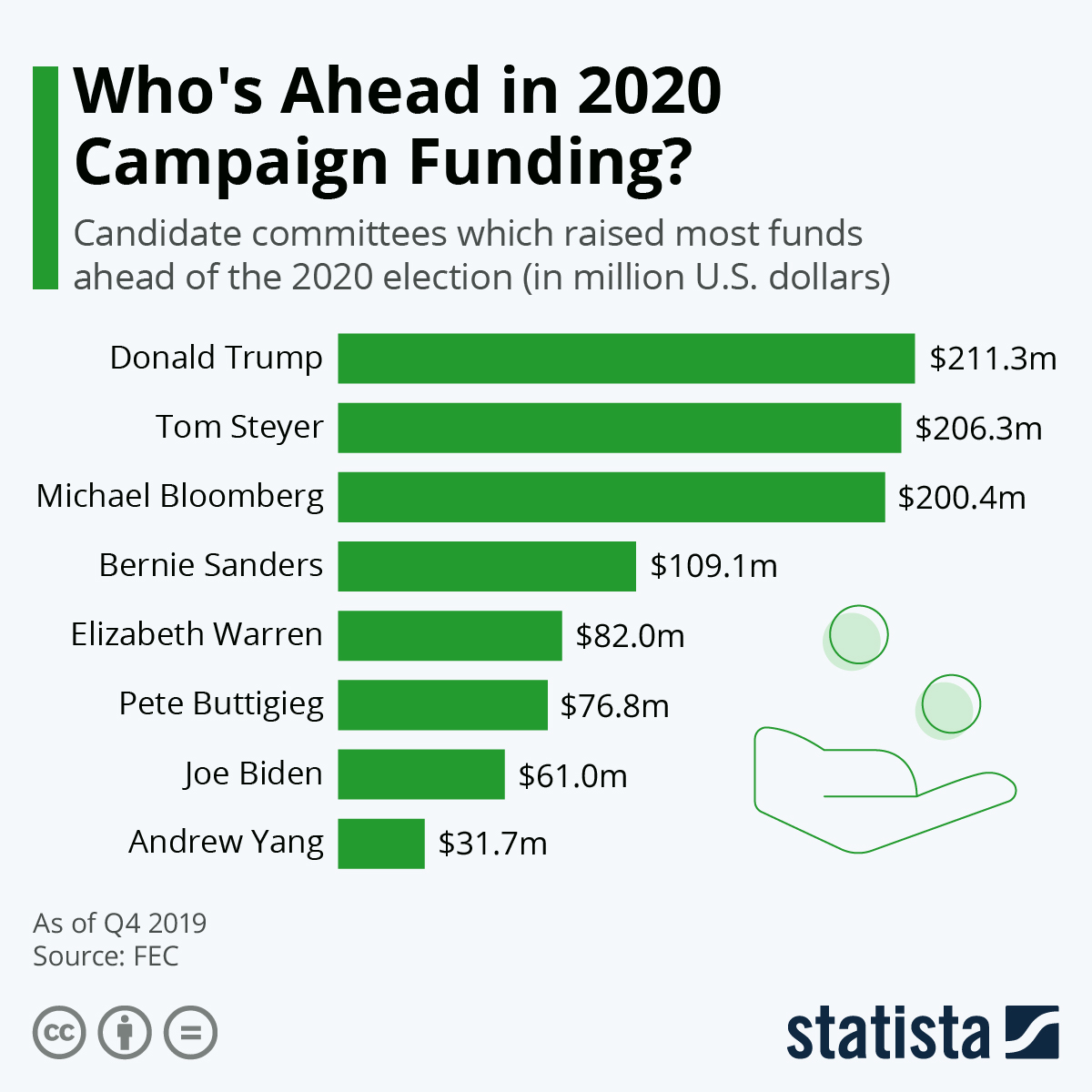 Infographic: Who's Ahead in 2020 Campaign Funding? | Statista