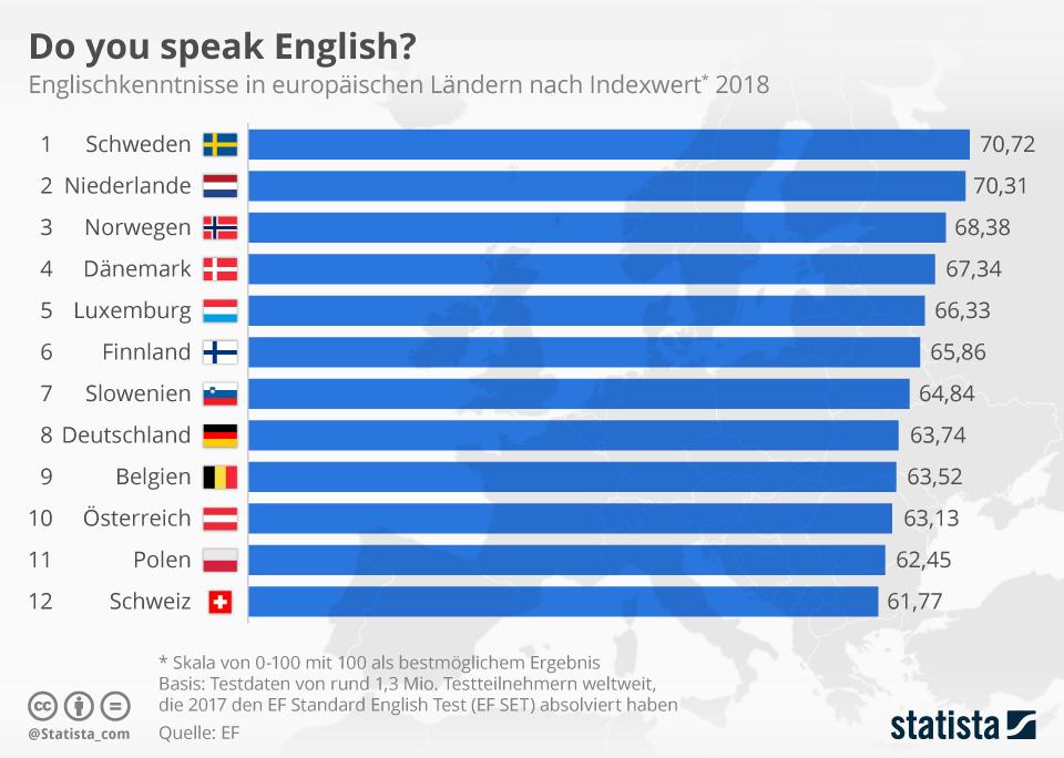 Infografik: Do you speak English? | Statista