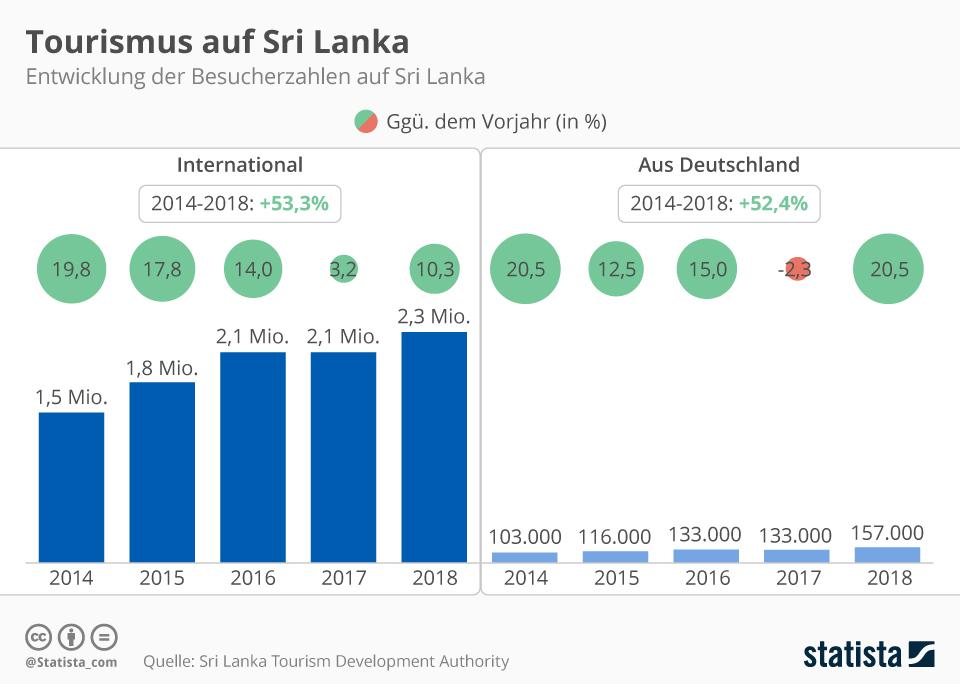 Infografik: Sri Lanka bangt um Tourismus | Statista