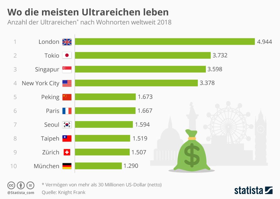 Infografik: Wo die meisten Ultrareichen leben | Statista