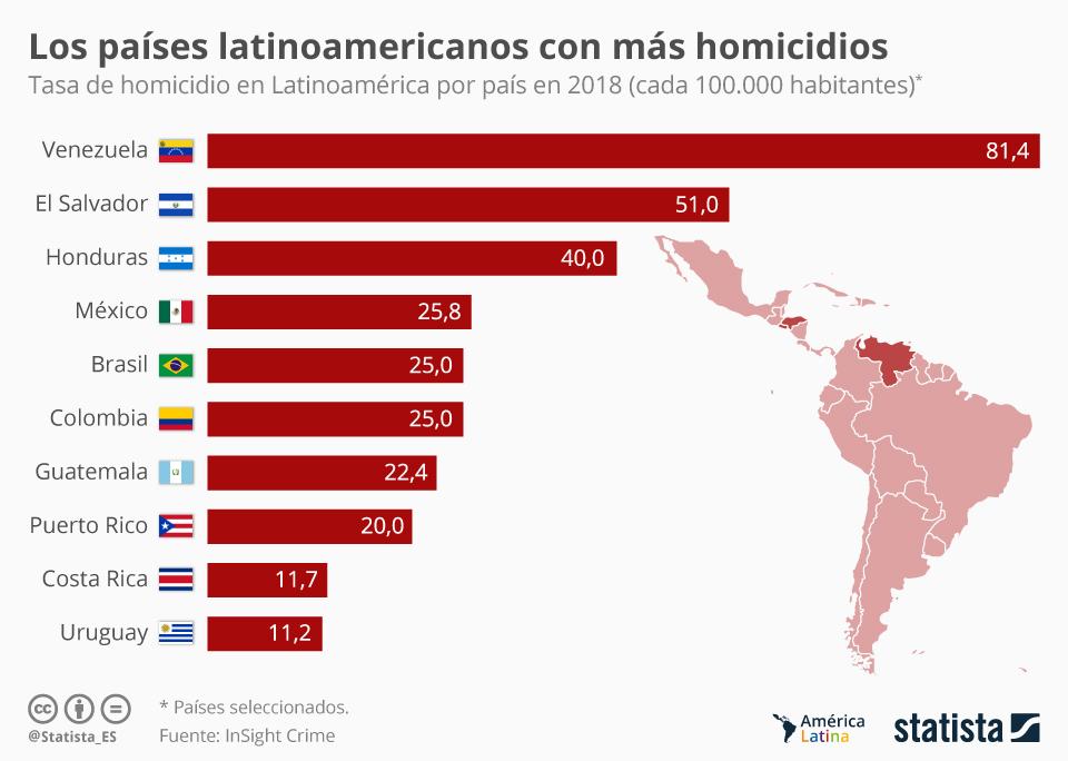 Infografía: ¿En qué países latinoamericanos hay más homicidios? | Statista