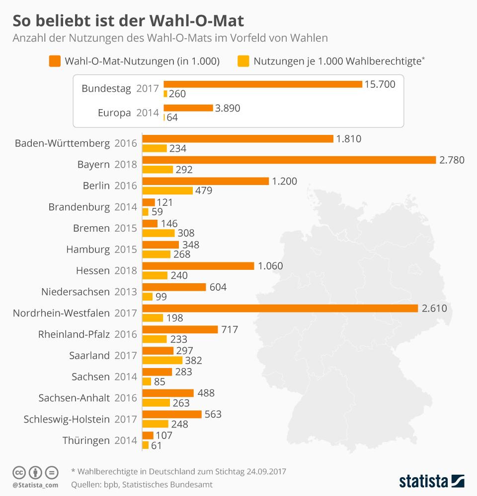 Infografik: So beliebt ist der Wahl-O-Mat | Statista
