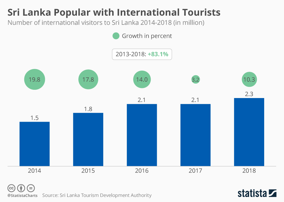 Infographic: Sri Lanka Popular with International Tourists | Statista