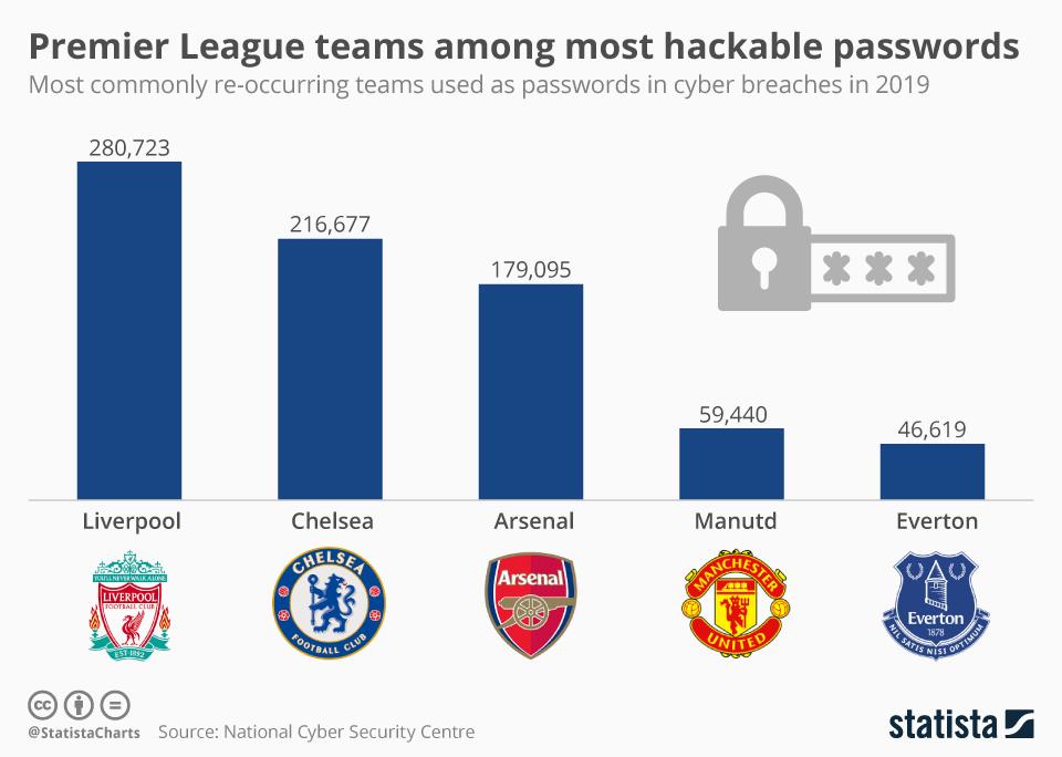 Infographic: Premier League teams among most hackable passwords | Statista