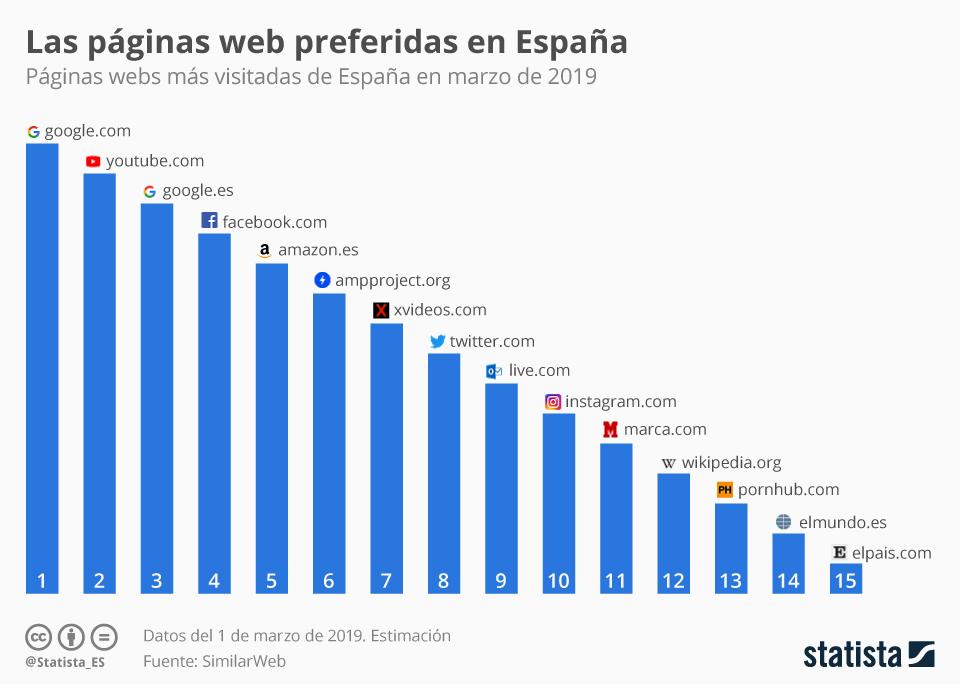 Infografía: Dos páginas de pornografía, entre las quince más visitadas de España | Statista