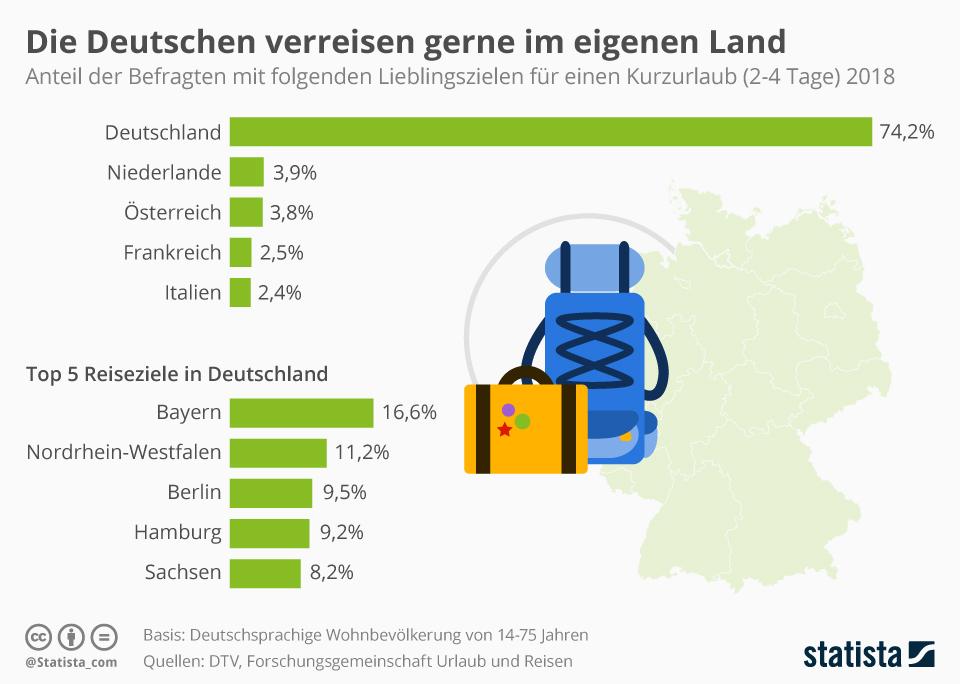 Infografik: Die Deutschen verreisen gerne im eigenen Land | Statista