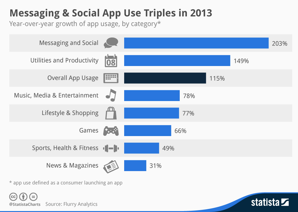 Infographic: Messaging & Social App Use Triples in 2013 | Statista