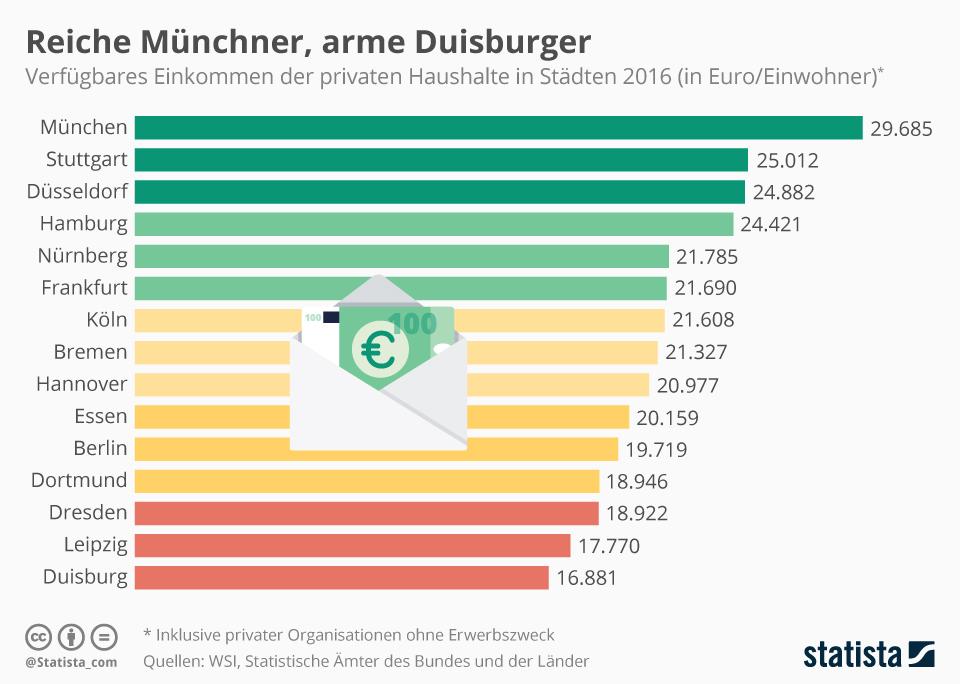 Infografik: Reiche Münchner, arme Duisburger | Statista
