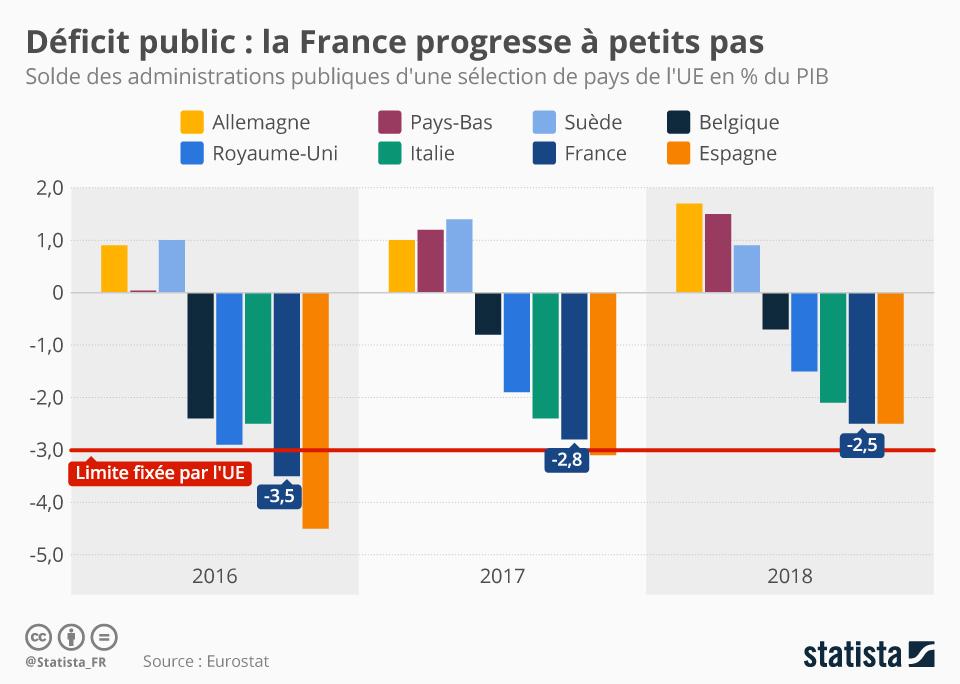 Infographie: La France progresse à petits pas | Statista
