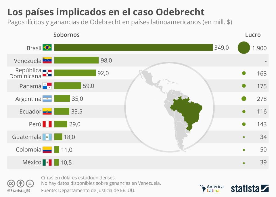 Gráfico: ¿Qué países recibieron más sobornos de Odebrecht? | Statista