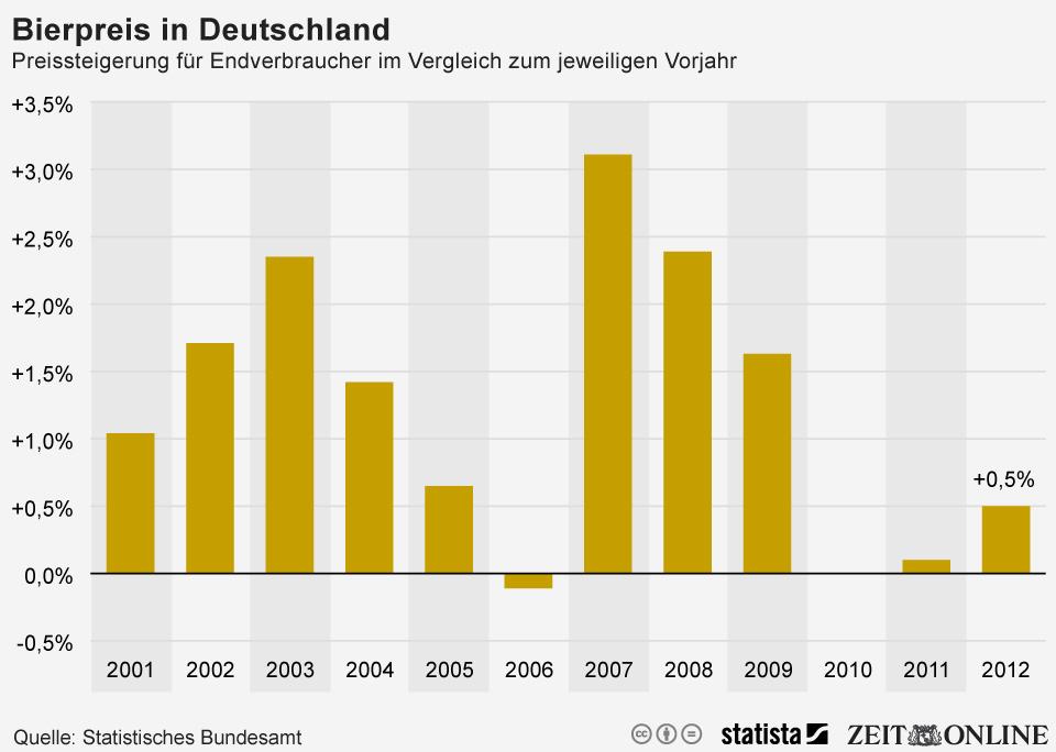 Infografik: Entwicklung der Bierpreise in Deutschland | Statista