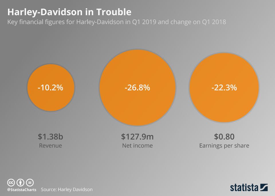 Infographic: Harley-Davidson in Trouble | Statista