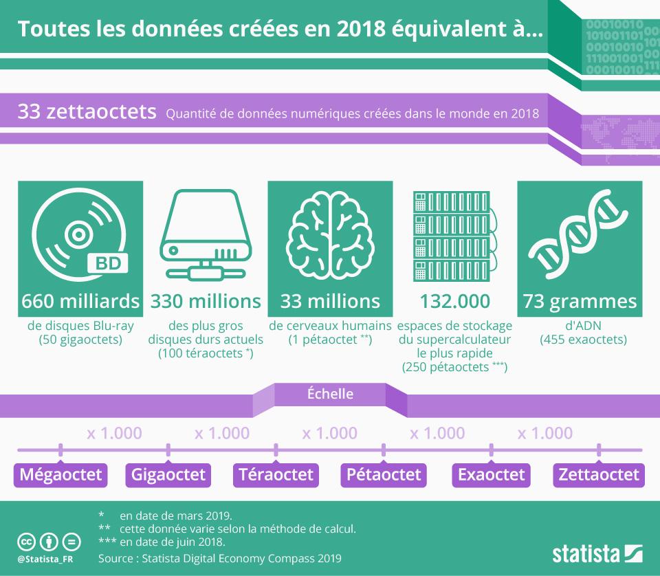 Infographie: La totalité des données créées dans le monde équivaut à...   Statista