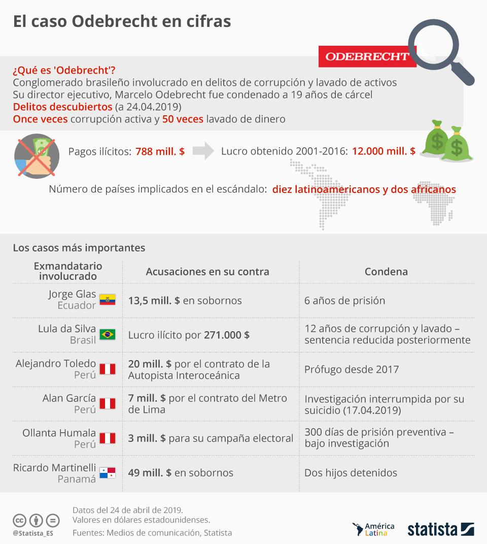 Infografía: ¿Qué es el caso 'Odebrecht'? | Statista