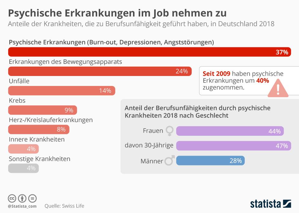 Infografik: Psychische Erkrankungen im Job nehmen zu | Statista