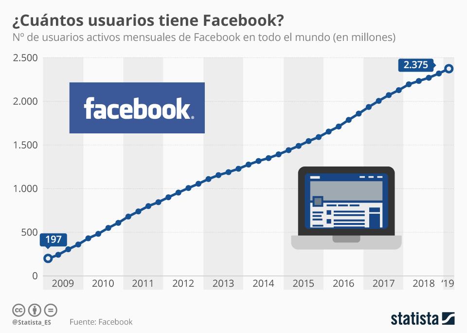 Infografía: A pesar de la competencia de Instagram, Facebook continúa creciendo | Statista