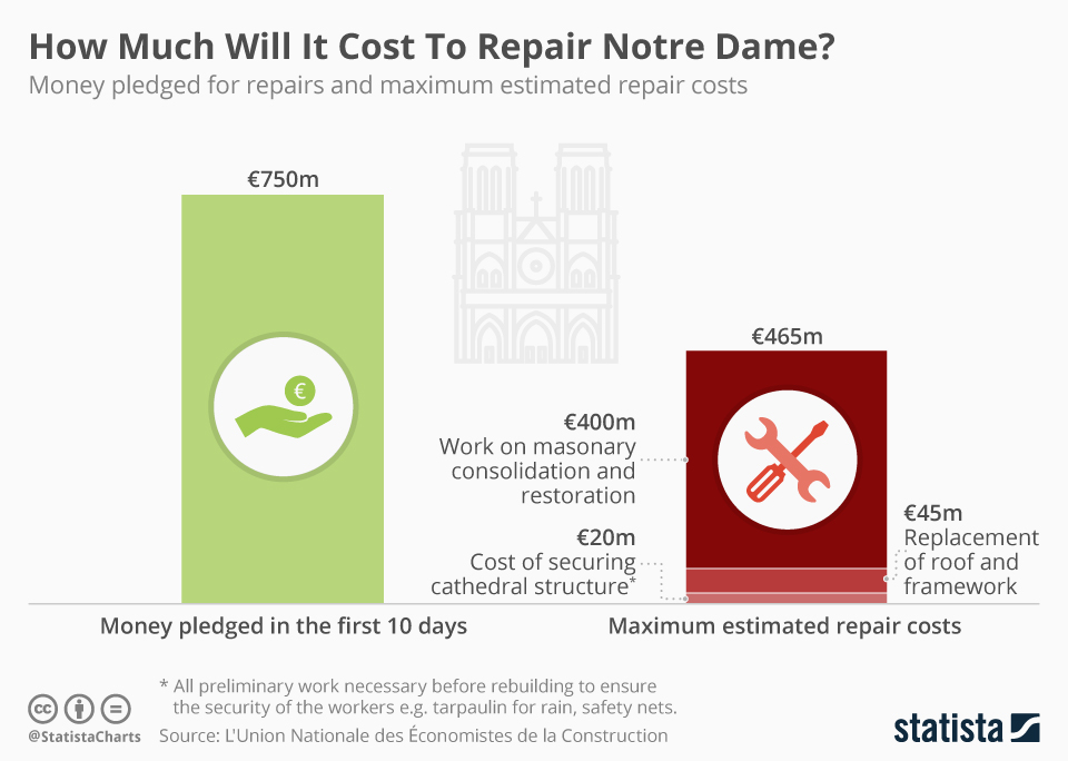 Infographic: How Much Will it Cost To Repair Notre Dame?   Statista