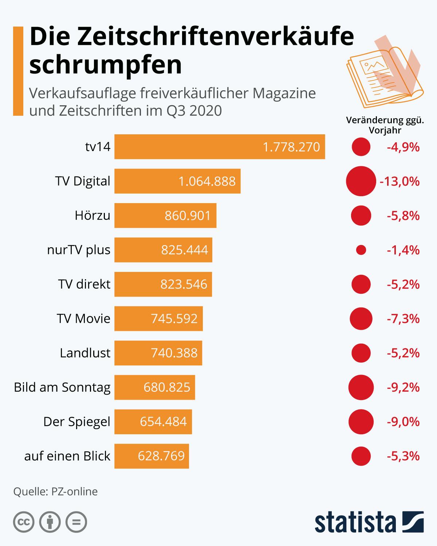 Infografik: Die Zeitschriftenverkäufe schrumpfen | Statista
