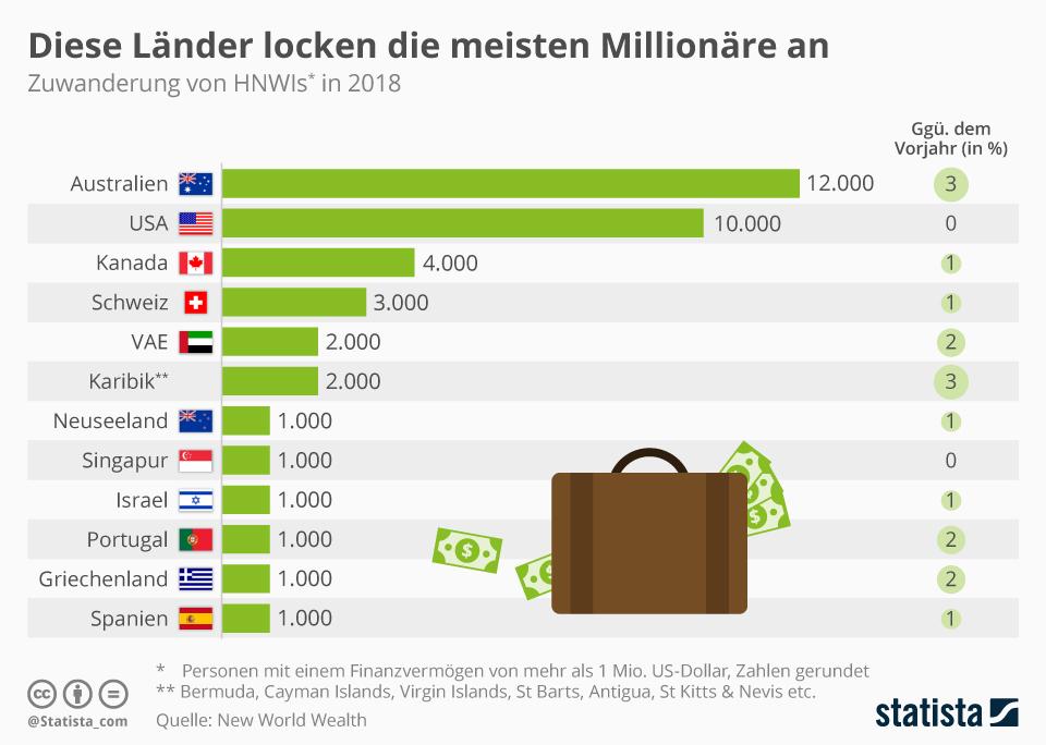 Infografik: Diese Länder locken die meisten Millionäre an   Statista