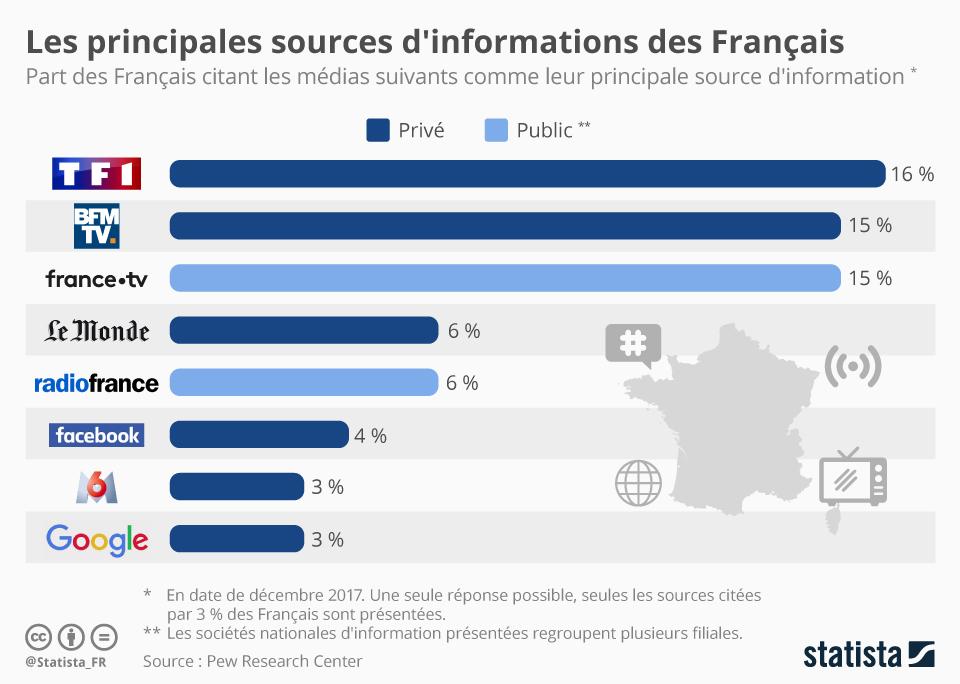 Infographie: Les principales sources d'informations des Français | Statista