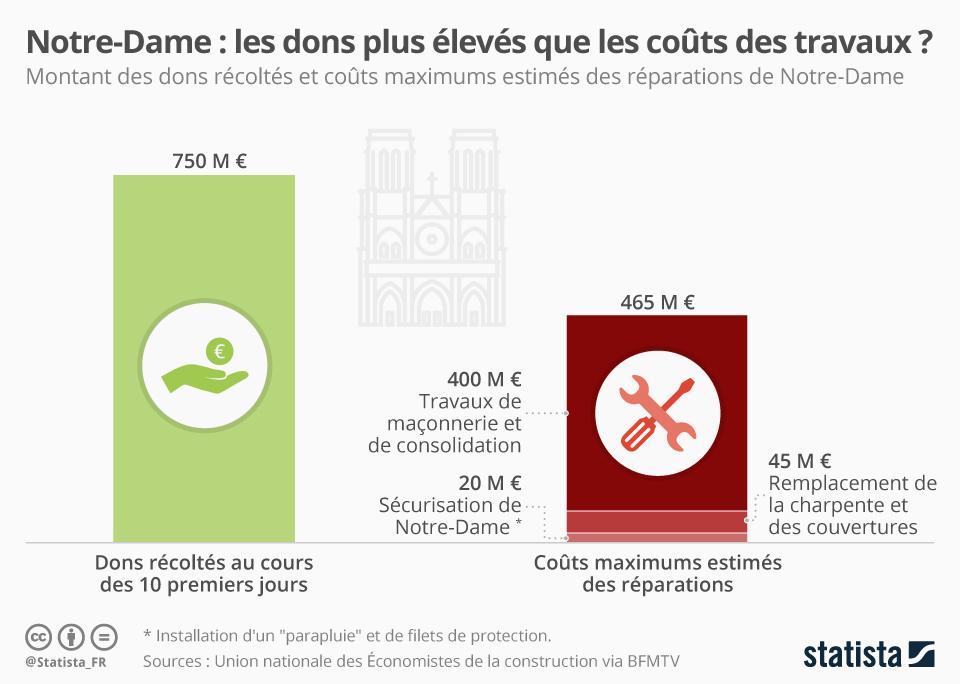 Infographie: Notre-Dame : les dons plus élevés que les coûts des travaux ?   Statista