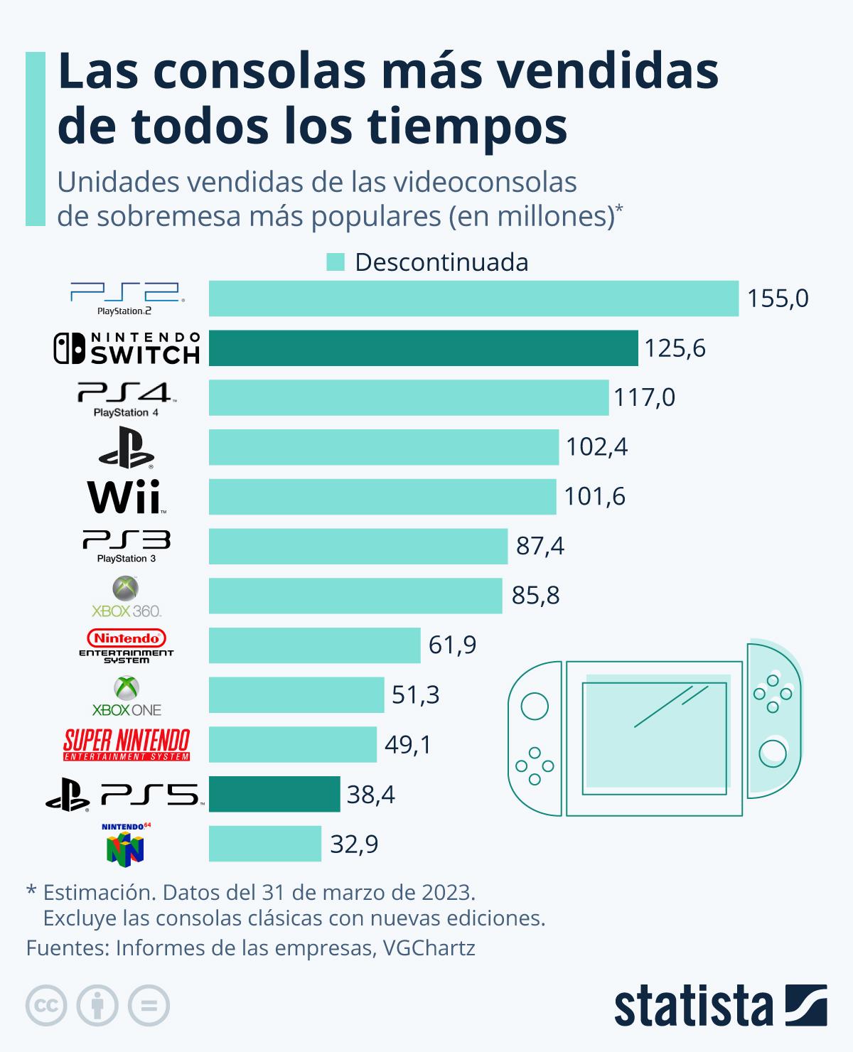 Infografía: PlayStation 2, la consola de mesa más vendida de todos los tiempos | Statista