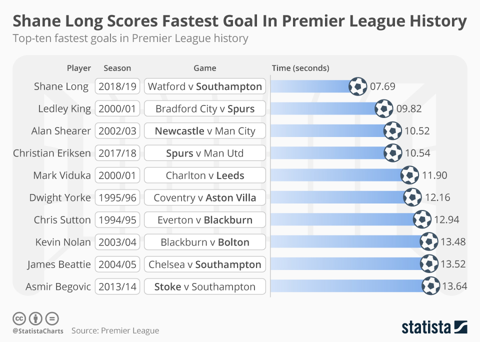Infographic: Shane Long Scores Fastest Goal In Premier League History | Statista