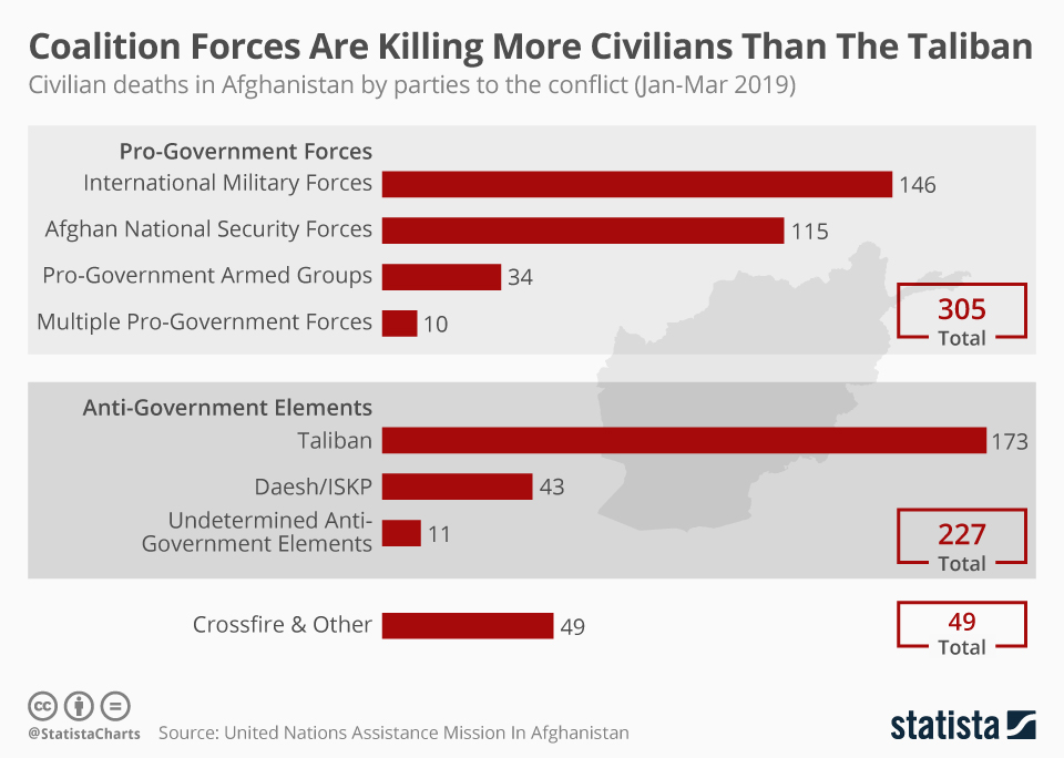 Infographic: Coalition Forces Are Killing More Civilians Than The Taliban    Statista