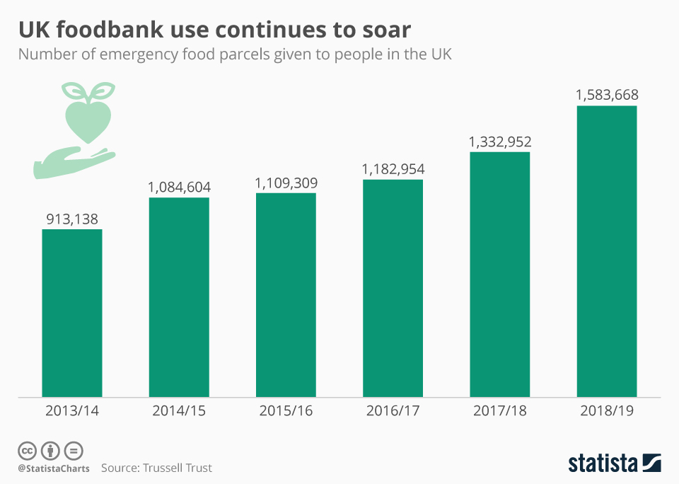 Infographic: UK foodbank use continues to soar | Statista