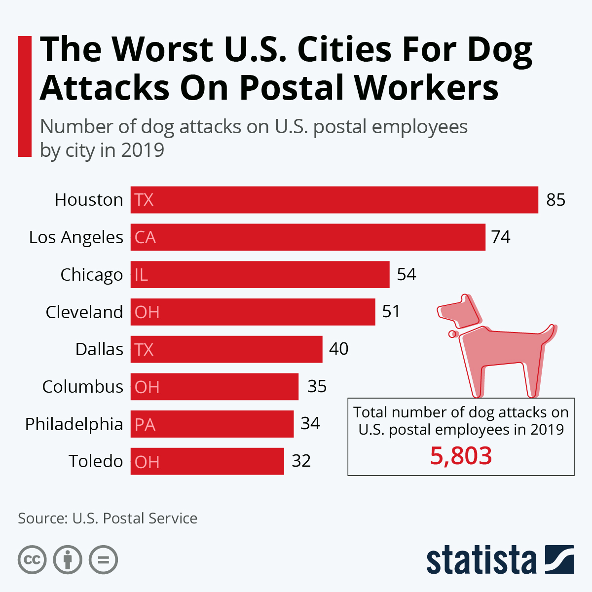 Infographic: The Worst U.S. Cities For Dog Attacks On Postal Workers | Statista