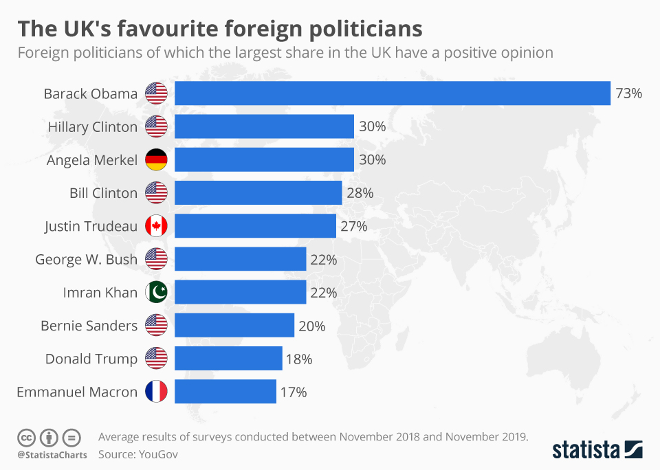 Infographic: The UK's favourite foreign politicians | Statista