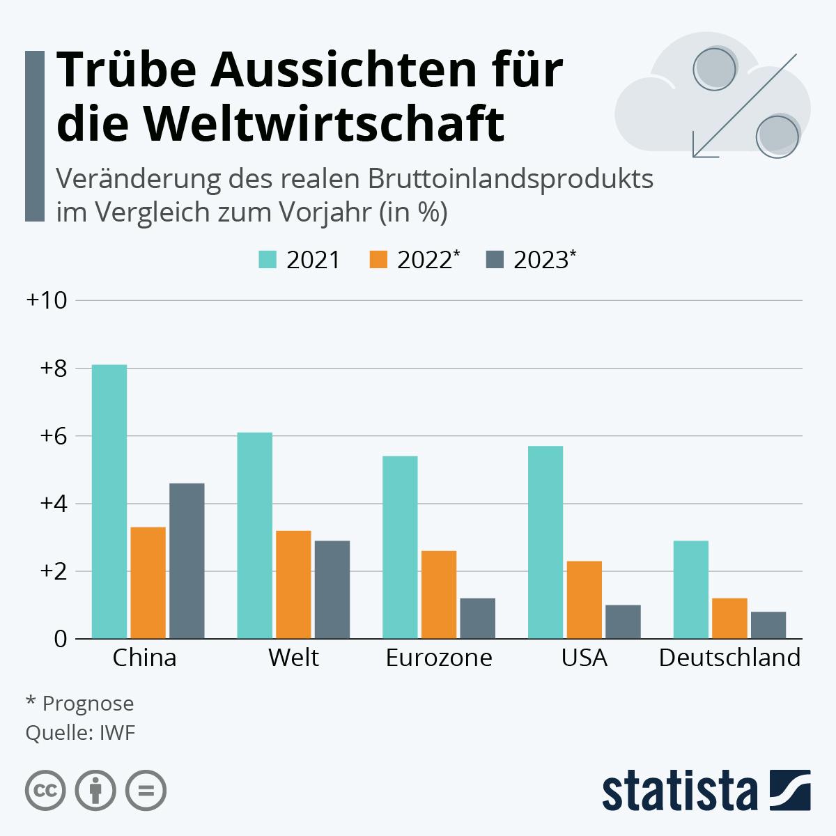 Infografik: Weltwirtschaft könnte 2021 um sechs Prozent wachsen | Statista