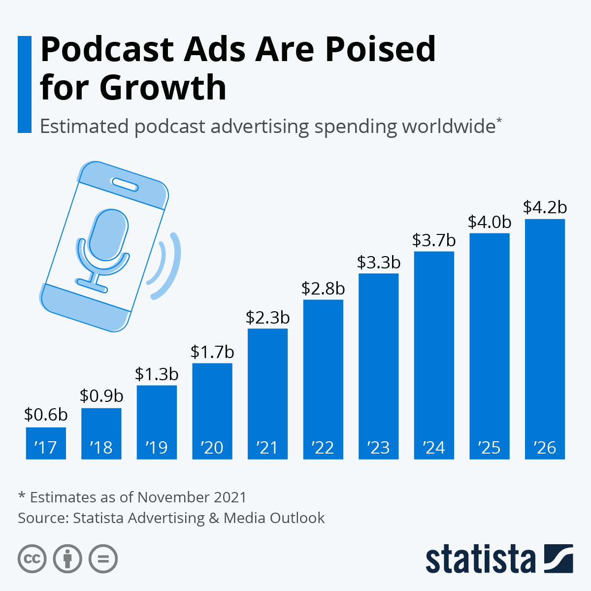 Infographic: Podcast Advertising to Exceed $1 Billion by 2021 | Statista