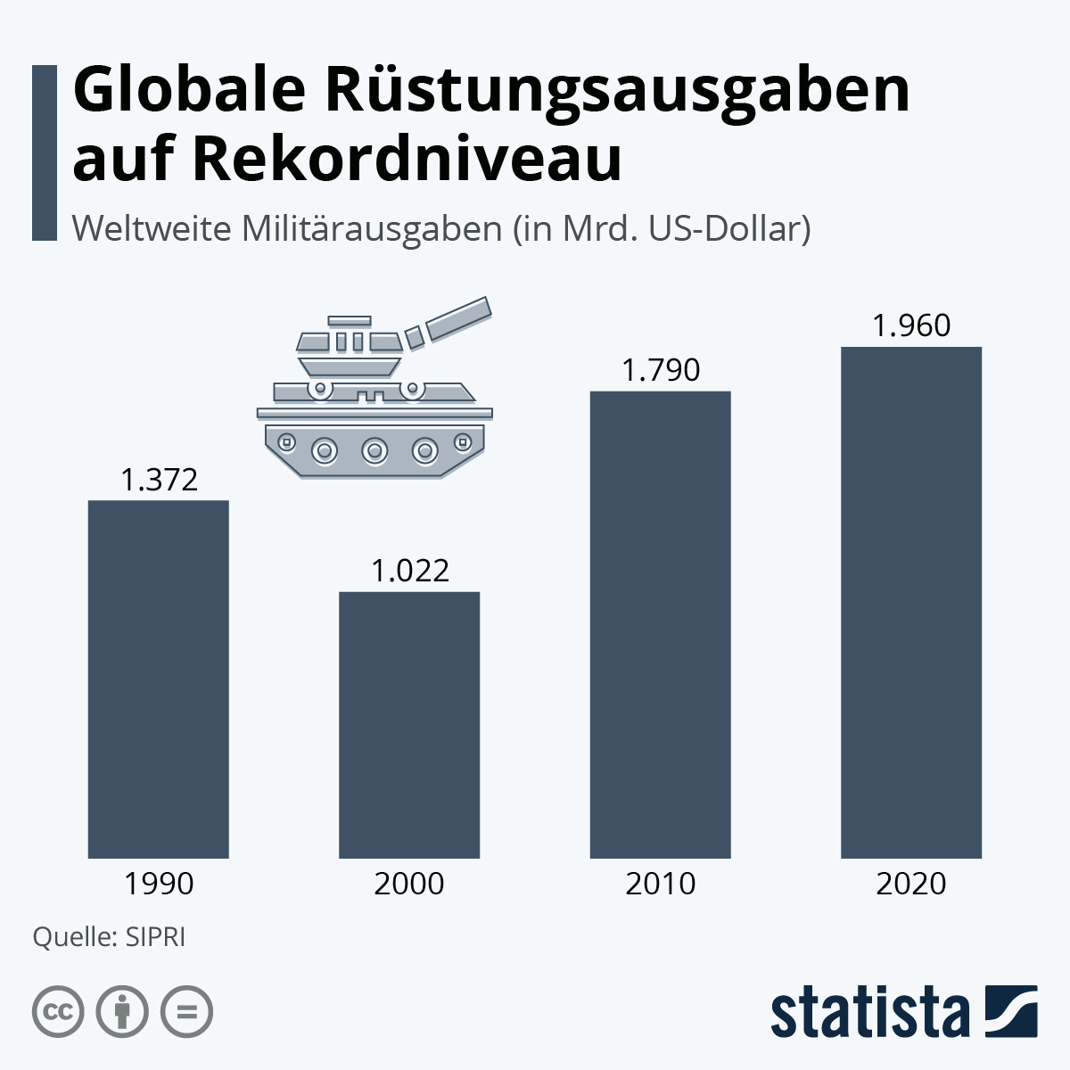 Infografik: Die Welt rüstet auf | Statista