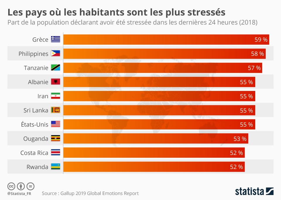Infographie: Les pays où les habitants sont les plus stressés au monde | Statista