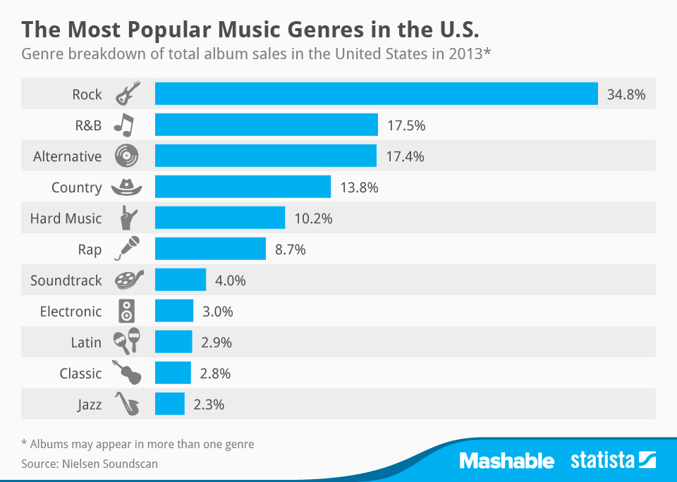 Infographic: The Most Popular Music Genres in the U.S. | Statista