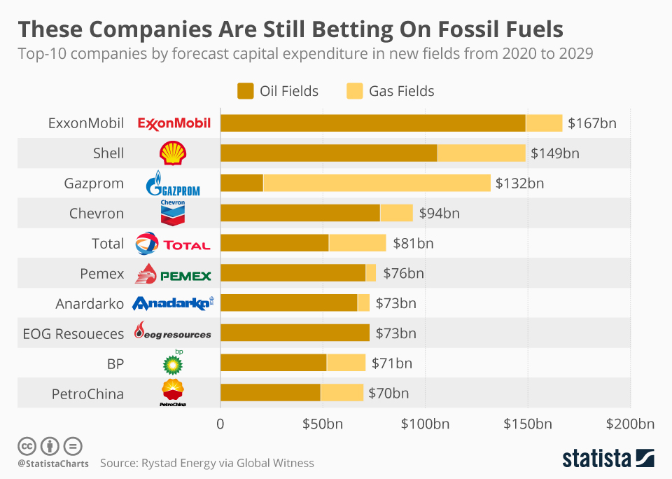 Infographic: These Companies Are Still Betting On Fossil Fuels  | Statista