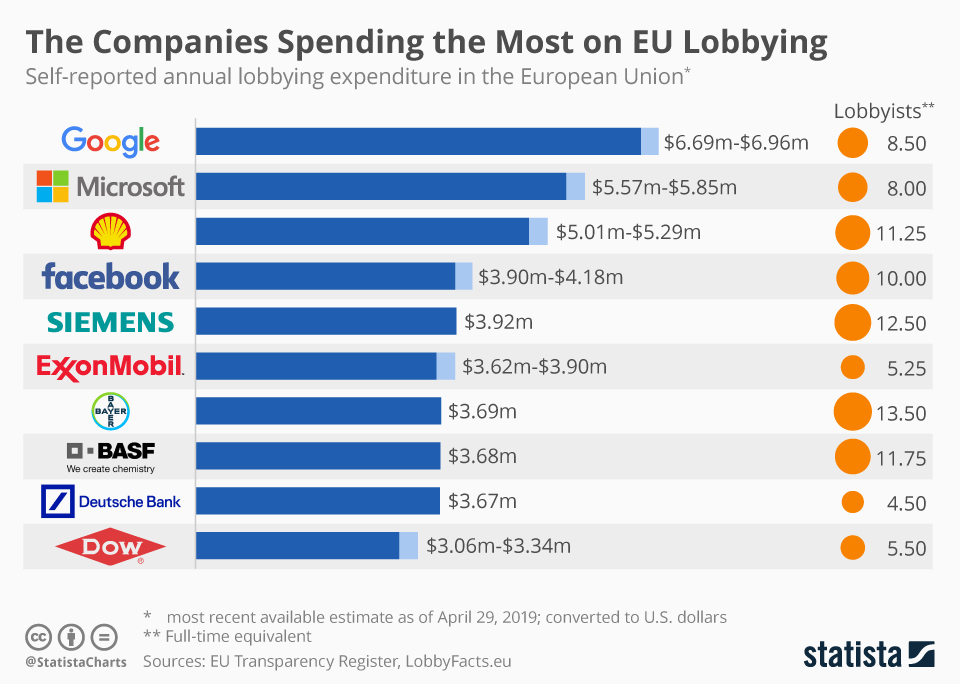 Infographic: The Companies Spending the Most on EU Lobbying | Statista
