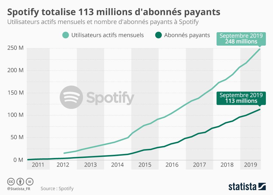 Infographie: Spotify totalise 113 millions d'abonnés payants | Statista